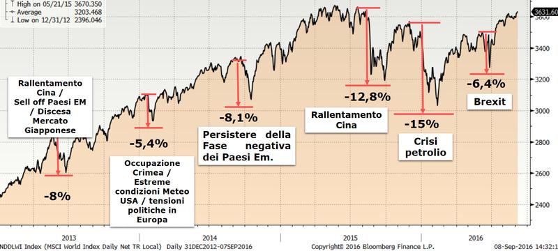 10c7342953 Ottobre 2016 - Mercato azionario USA : le fasi di correzione, si recupero e  di rialzo dell' indice americano