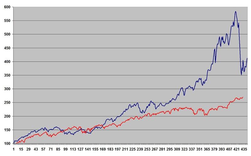2c7372a4fe Ottobre 2016 - Andamento storico del rapporto p/e del mercato azionario e  rendimenti mercato obbligazionario